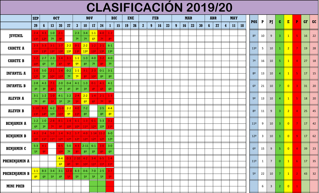 Clasificación Jornada de Liga 30-01/12/19