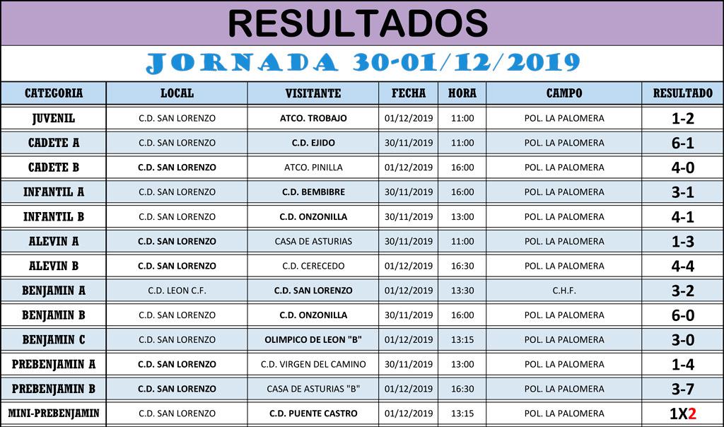 Resultados Jornada de Liga 30-01/12/19