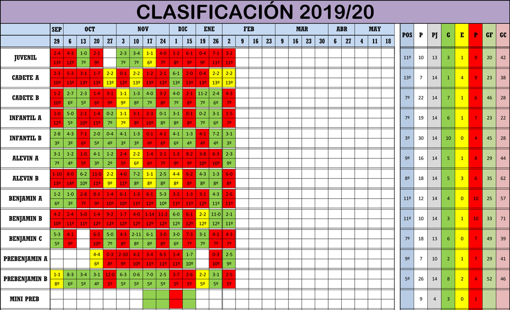 Clasificación Jornada de Liga 01-02/02/20