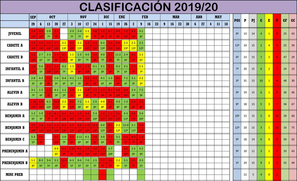 Clasificación Jornada de Liga 08-09/02/20