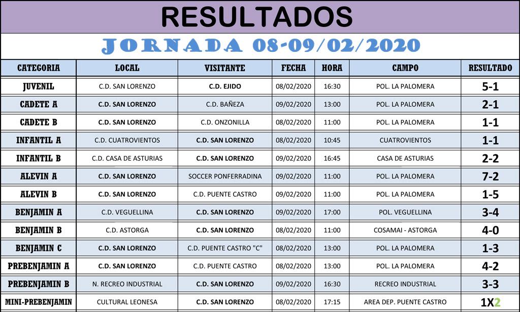 Resultados Jornada de Liga 08-09/02/20