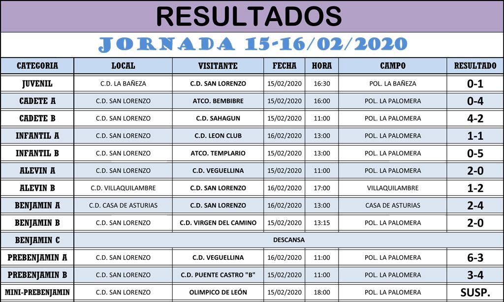 Resultados Jornada de Liga 15-16/02/20
