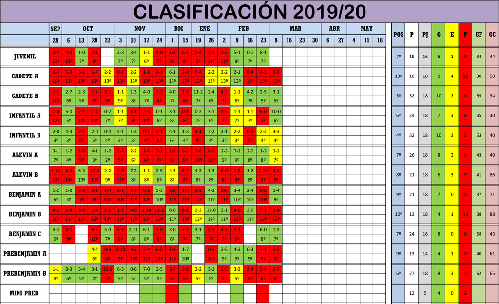 Clasificación Jornada de Liga 07-08/03/20