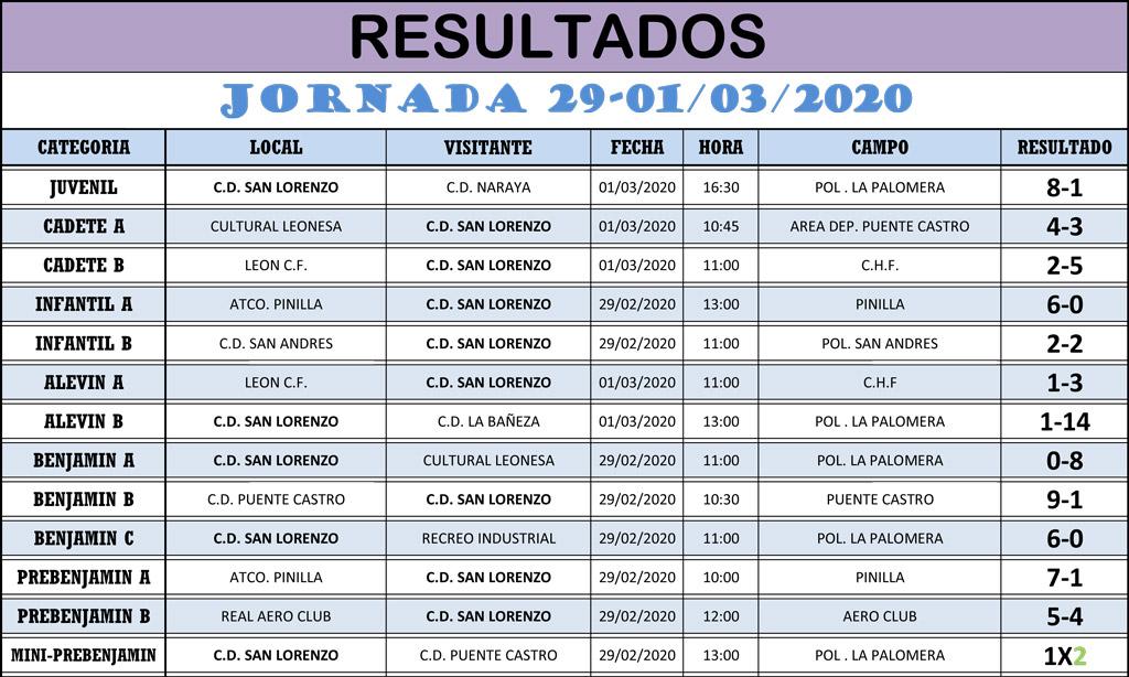 Resultados Jornada de Liga 29-01/03/20