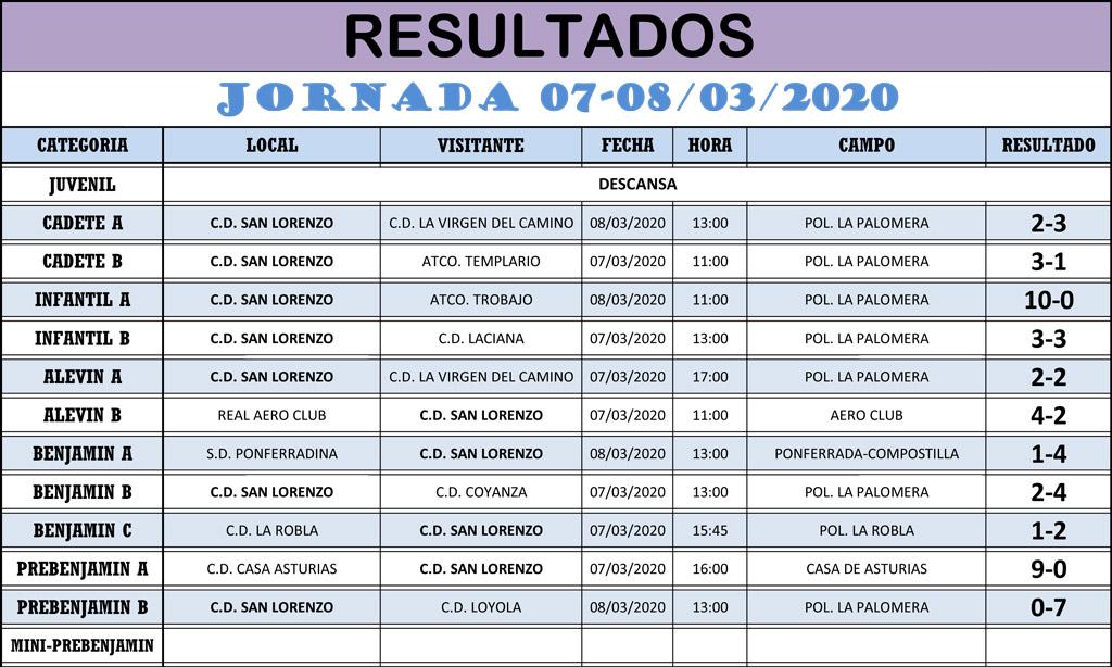 Resultados Jornada de Liga 07-08/03/20